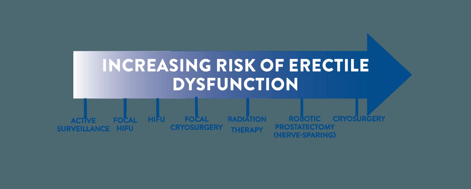 HIFU prostate cancer treatment erectile dysfunction scale Vituro Health